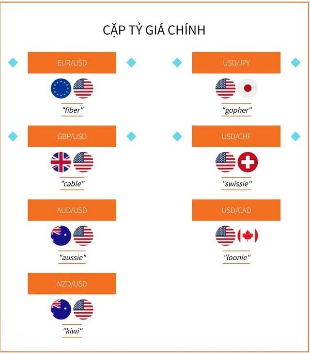 Cặp tỷ giá chính chiếm gần ¼ khối lượng giao dịch thị trường Forex toàn cầu