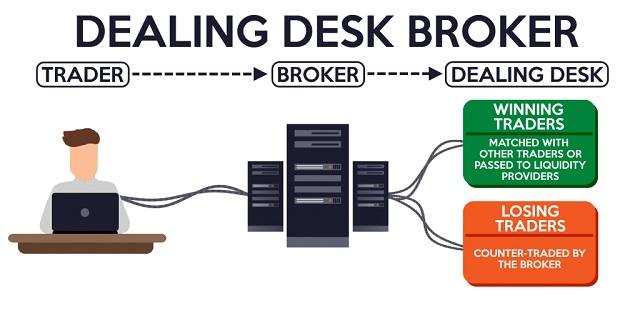 Dealing desk là những nhà tạo lập thị trường, sở hữu sẵn tính thanh khoản
