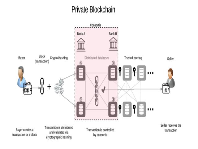 Khám phá về Private Blockchain