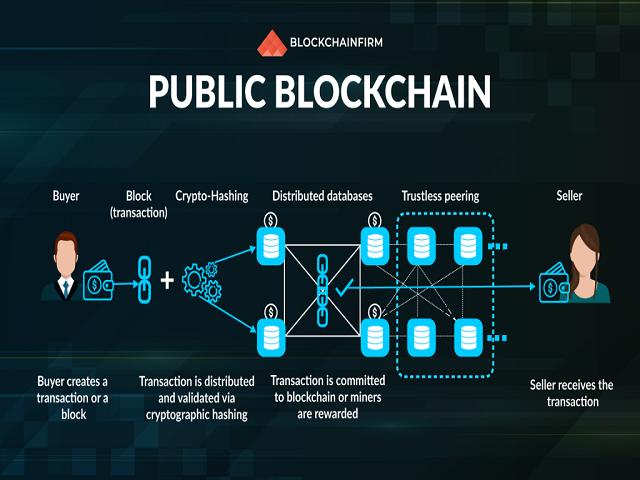 Khám phá về Public Blockchain