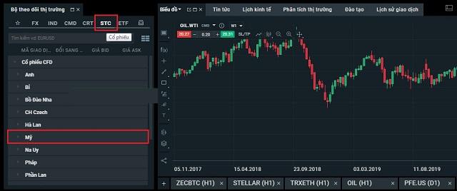 Lựa chọn danh mục cổ phiếu Mỹ