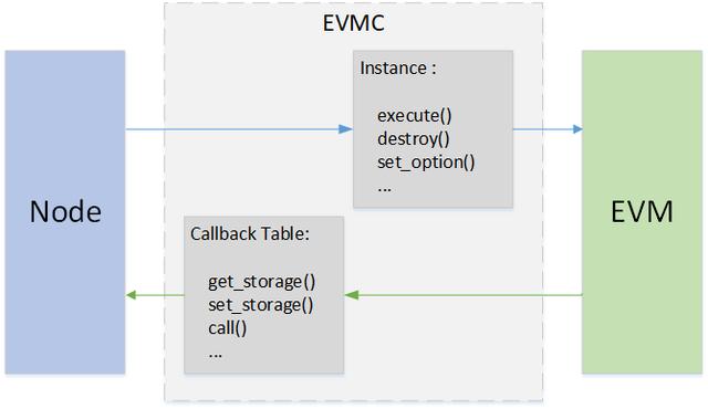 Máy ảo EVM của Ethereum cần Gas để duy trì hoạt động, triển khai quy trình tính toán