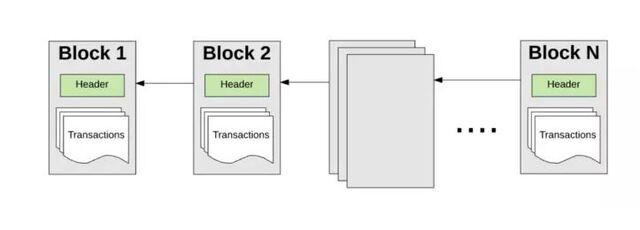Mô tả quy trình tạo khối trên mạng Ethereum