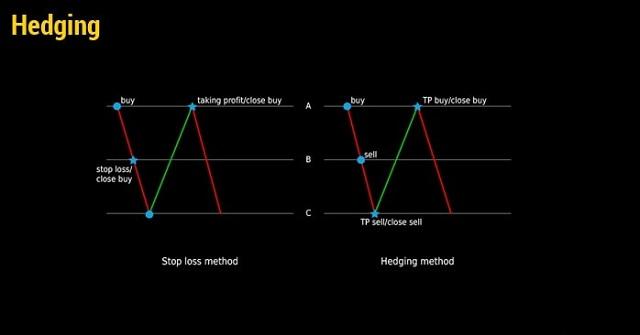 Hedging giúp giảm thiểu rủi ro khi đầu tư chứng khoán