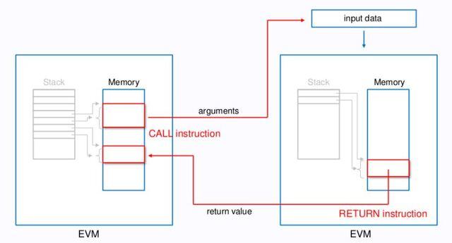 Quy trình khởi tạo Message Calls gần giống với khởi tạo hợp đồng