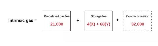 Quy trình tính toán Intrinsic Gas