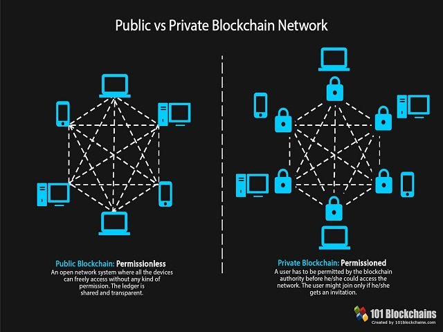 So sánh Public và Private Blockchain