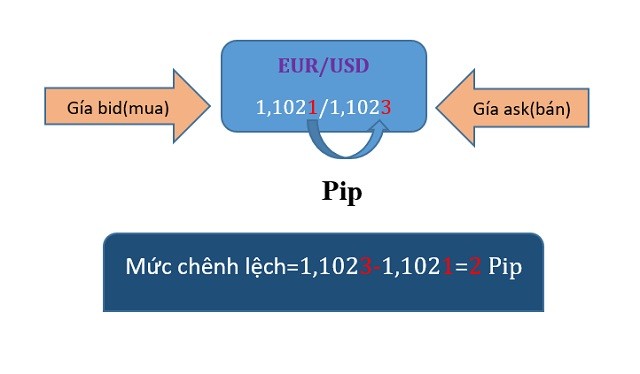 Spread khoản chênh lệch giữa giá bán và giá mua (giá bán - giá mua) của một cặp ngoại tệ nào đó
