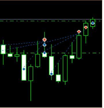 Bảng biểu đồ trong MT5