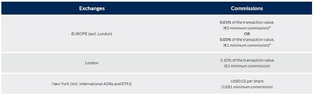 Bảng phí hoa hồng tại 3 thị trường: Europe, London và New York