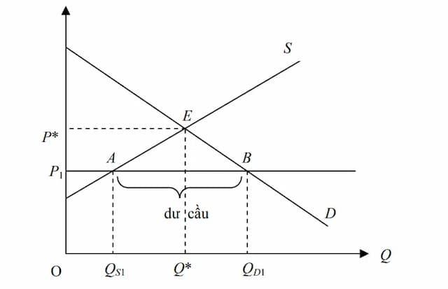 Biểu đồ để xem biểu giá trần