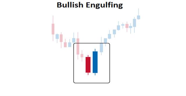 Mô hình giá Bullish Engulfing
