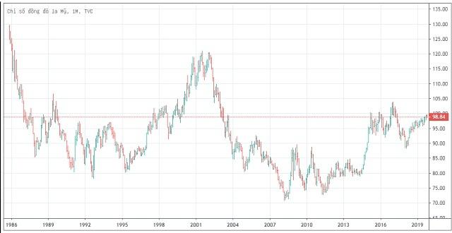 Bảng theo dõi chỉ số đồng đô la Mỹ từ năm 1986 đến nay