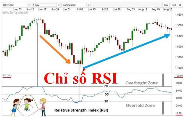 Chỉ số RSI là gì?