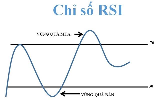 Chỉ số RSI