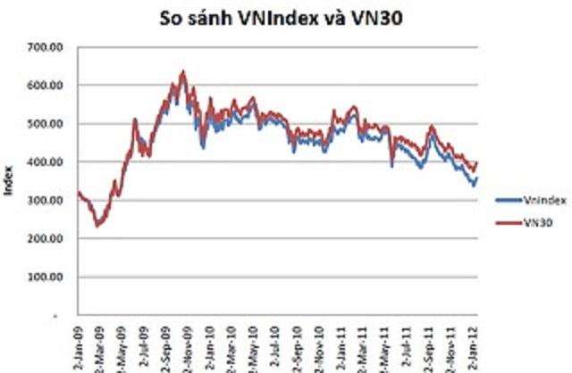 Sự khác biệt giữa VN-Index và VN30