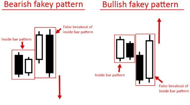Chiến lược mô hình Fakey Pattern