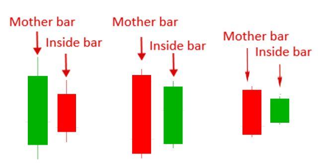 Chiến lược mô hình Inside Bar
