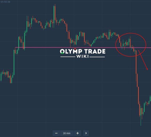 Chiến lược đột phá giúp người chơi Olymp Trade hiệu quả