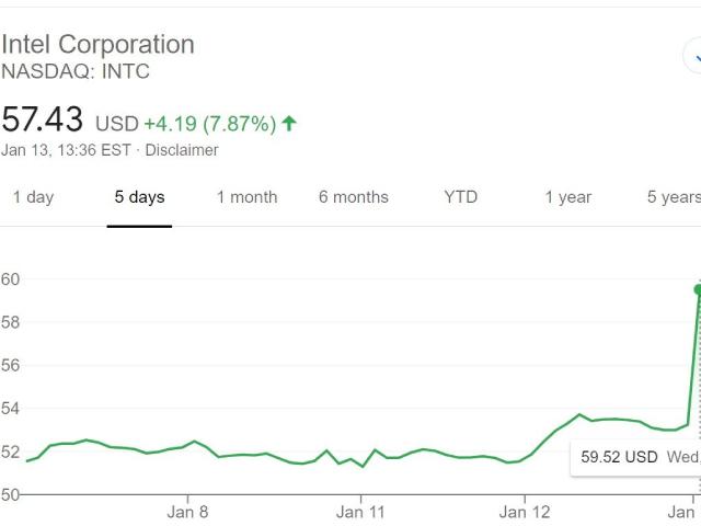 Cổ phiếu INTC có giá trị tiềm năng dài hạn