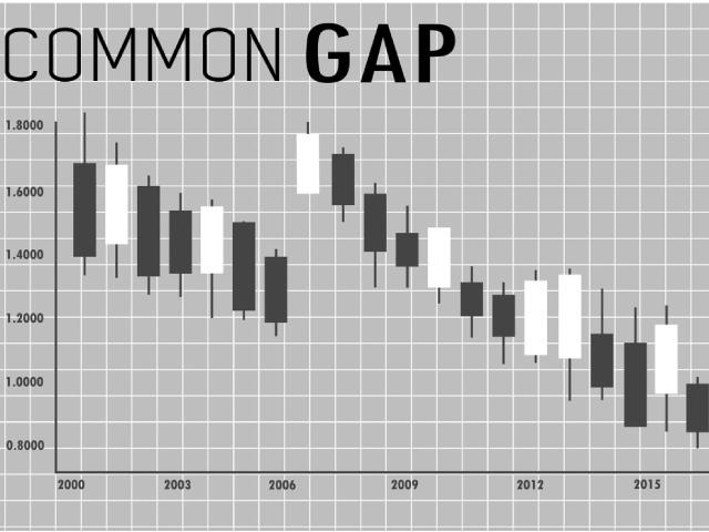 Nhóm Common GAP