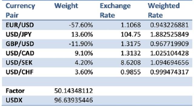 Công thức tính USD Index dài nhưng không quá khó nhớ