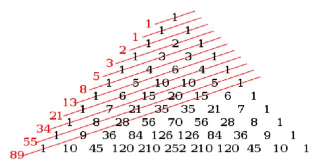 Dãy số chuyên biệt của Fibonacci
