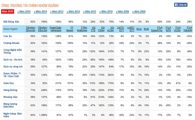 Dữ liệu chỉ số trung bình ngành từ trang cophieu68