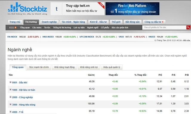 Dữ liệu chỉ số trung bình ngành lấy tờ trang Stockbiz