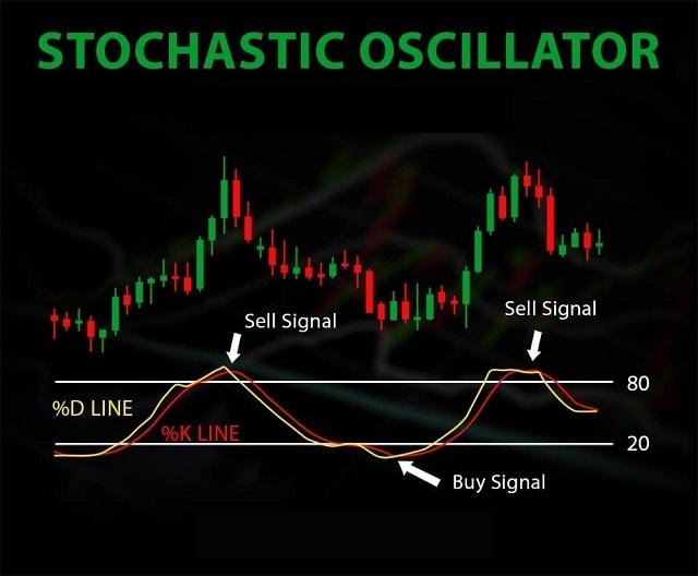 Dùng Stochastic tìm kiếm tín hiệu phân kỳ