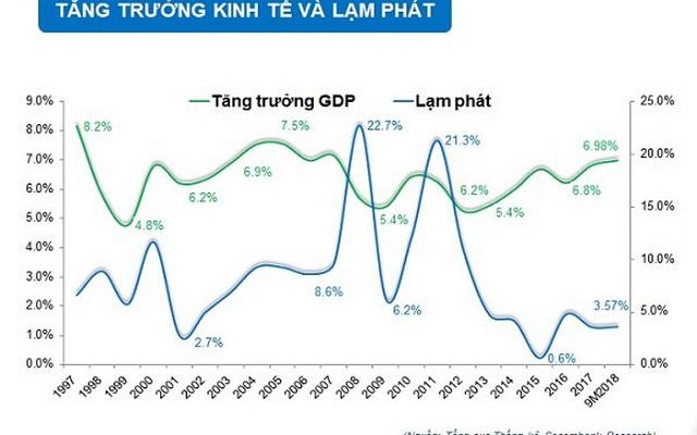 FED tăng lãi ảnh hưởng như thế nào đến Việt Nam