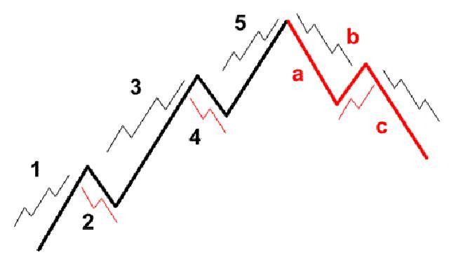 Cấu trúc mô hình cơ bản cùng ký hiệu phân biệt sóng