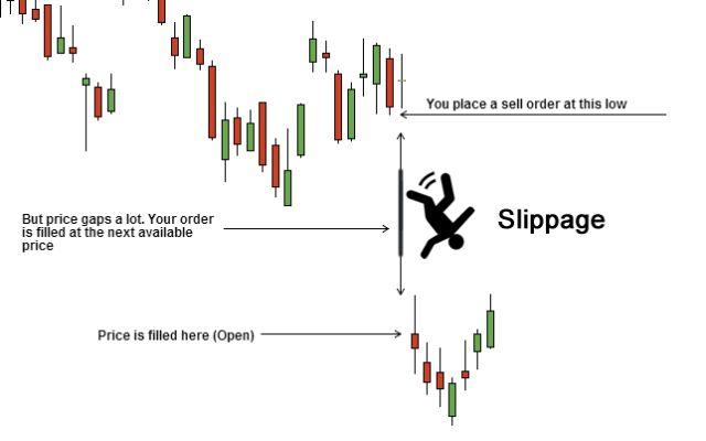 Các trader cũng thường gặp phải hiện tượng Slippage