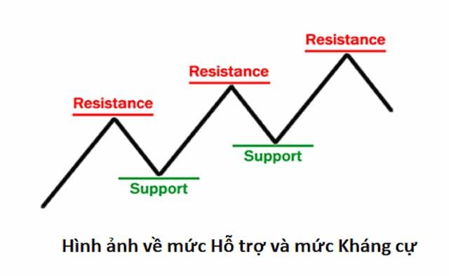 Tổng hợp kiến thức về đường hỗ trợ và kháng cự trong Forex