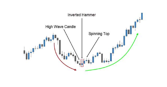 Mô hình nến búa ngược Inverted Hammer