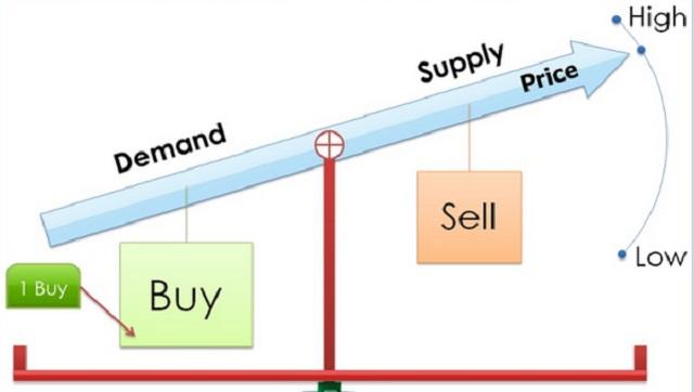 Quy luật cung cầu ảnh hưởng rất lớn đến giá cổ phiếu
