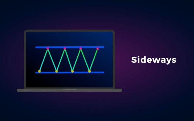 """Sideway là cách gọi khi thị trường """"đi ngang"""" không có biến động rõ ràng"""