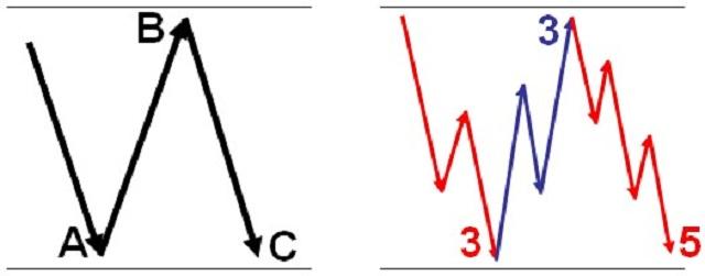 Mô hình sóng sóng Flat