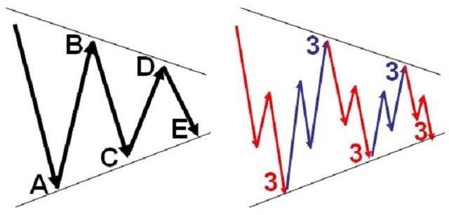 Mô hình Triangle