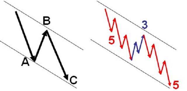 Mô hình sóng Zigzag