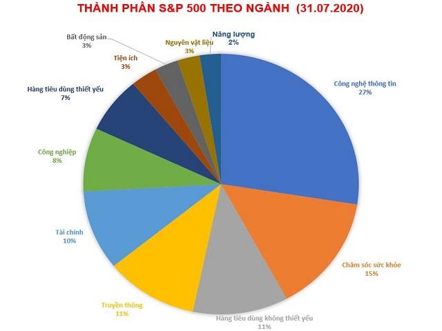 S&P 500 là gì? Cách tính toán S&P 500 mang lại hiệu quả cao