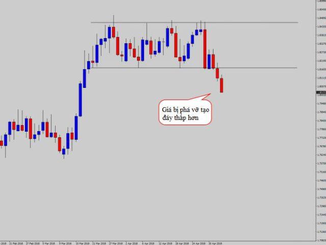 Thị trường Ranging khi giá bị phá vỡ và tạo đáy thấp hơn
