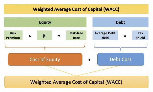 Công thức tính WACC mở rộng