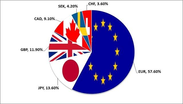 USD Index là thước đo định giá của đồng đô la Mỹ so với các loại tiền tệ khác