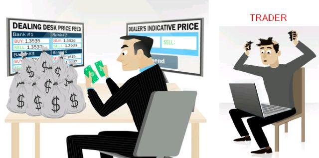 CFD mua bán được hai chiều