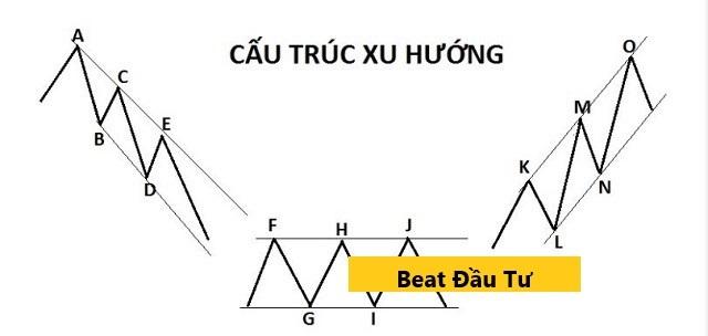 3 Cấu trúc xu hướng cơ bản