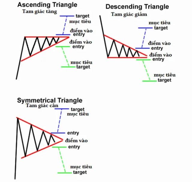 Các mô hình tam giác thường sử dụng trong phân tích kỹ thuật trade coin