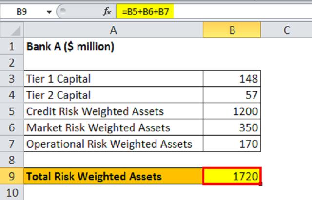 Cách tính tổng tài sản có trọng số rủi ro của ngân hàng