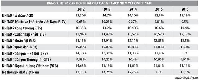 Hệ số tỷ lệ an toàn vốn tối thiểu CAR của các NHTMCP niêm yết ở Việt Nam