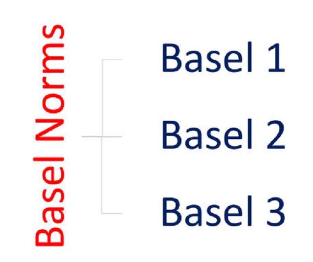 Hiệp ước Basel về tỷ lệ an toàn vốn tối thiểu CAR